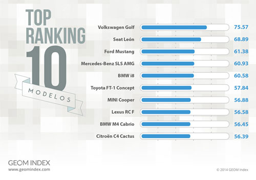 top-ranking-coches