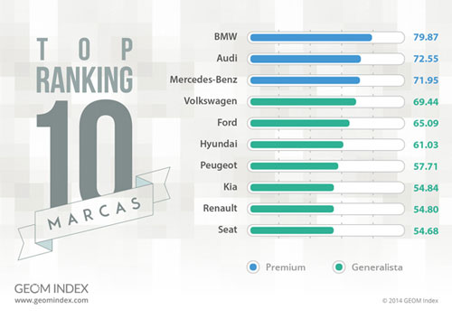 top-ranking-marcas-de-coches